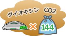 国内家庭生ゴミ量・東京ドーム×144個分、年間1044万トン言われています。大量のCO2・ダイオキシンの発生など深刻な問題があります。