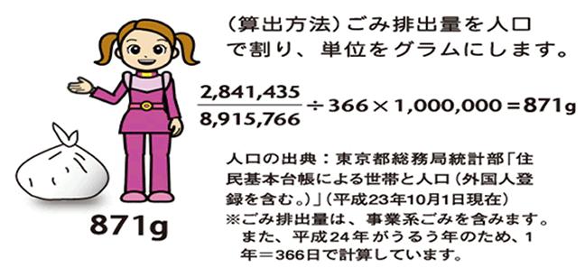 (算出方法)ごみ排出量を人口で割り、単位をグラムにします。2,841,435/8,915,766÷366×1,000,000=871g 人口の出典:東京都総務局統計部「住民基本台帳による世帯と人口(外国人登録を含む)」(平成23年10月1日現在) ※ごみ排出量は、事業系ごみを含みます。また、平成24年がうるう年のため、1年=366日で計算しています。